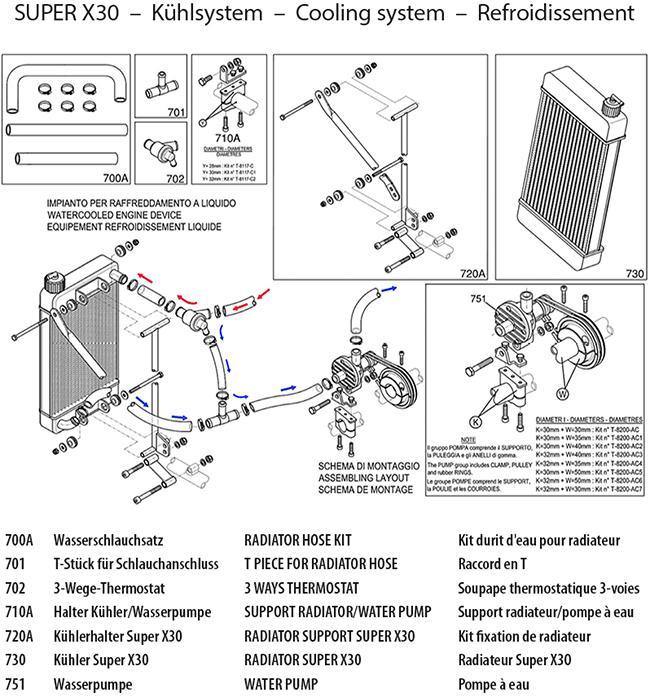 Kühlsystem Super X30